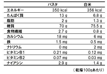 パスタの成分表