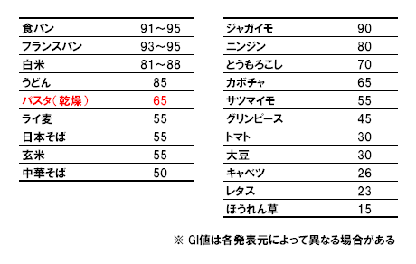 JAS規格によるマカロニ類の分類